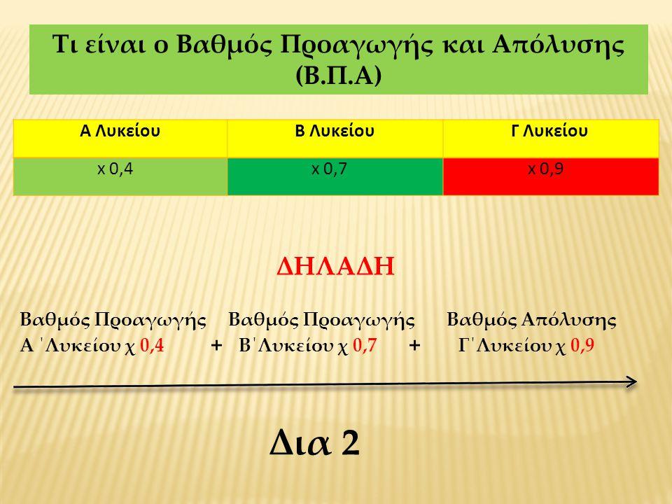 Τι είναι ο Βαθμός Προαγωγής και Απόλυσης (Β.Π.Α) Α ΛυκείουΒ ΛυκείουΓ Λυκείου x 0,4x 0,7x 0,9 ΔΗΛΑΔΗ Βαθμός Προαγωγής Βαθμός Προαγωγής Βαθμός Απόλυσης