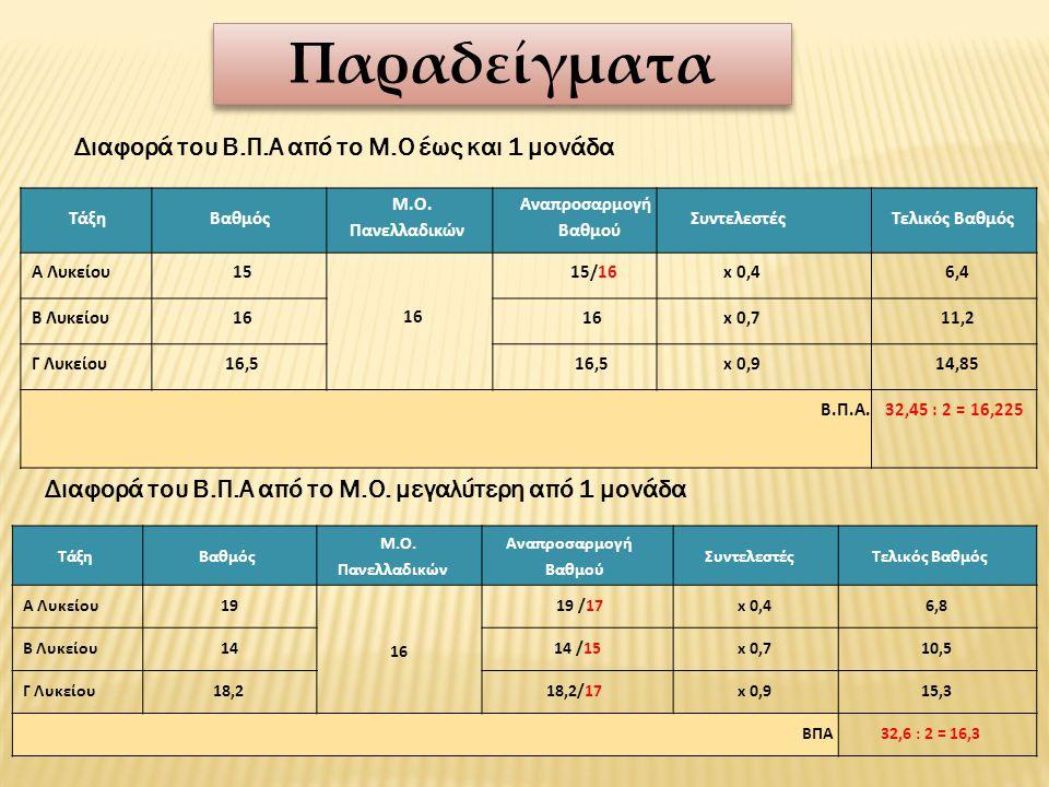 Παραδείγματα Διαφορά του Β.Π.Α από το Μ.Ο έως και 1 μονάδα Τάξη Βαθμός Μ.Ο. Πανελλαδικών Αναπροσαρμογή Βαθμού Συντελεστές Τελικός Βαθμός Α Λυκείου15 1