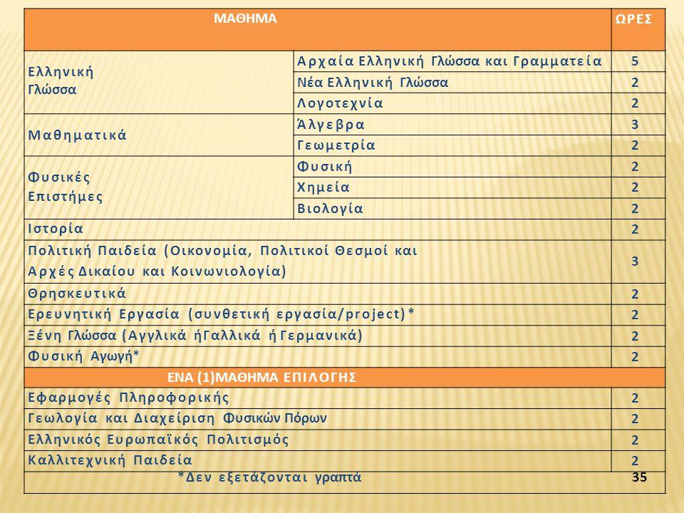 ΜΑΘΗΜΑ ΩΡΕΣ Ελληνική Γλώσσα Αρχαία Ελληνική Γλώσσα και Γραμματεία5 Νέα Ελληνική Γλώσσα2 Λογοτεχνία2 Μαθηματικά Άλγεβρα3 Γεωμετρία2 Φυσικές Επιστήμες Φ