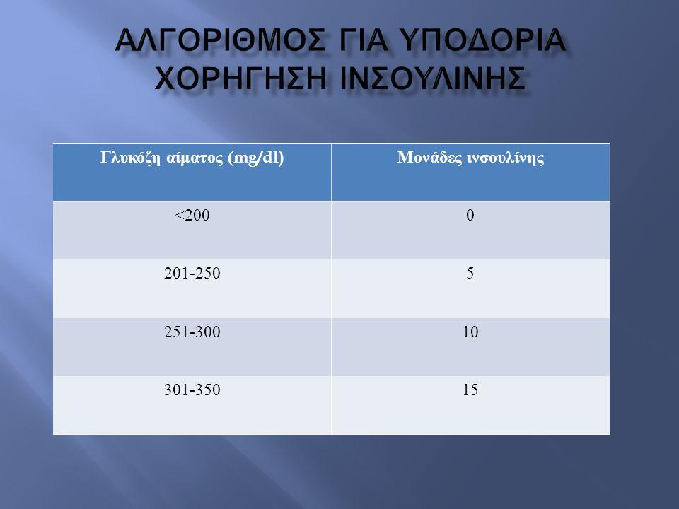 Γλυκόζη αίματος (mg/dl) Μονάδες ινσουλίνης <2000 201-2505 251-30010 301-35015
