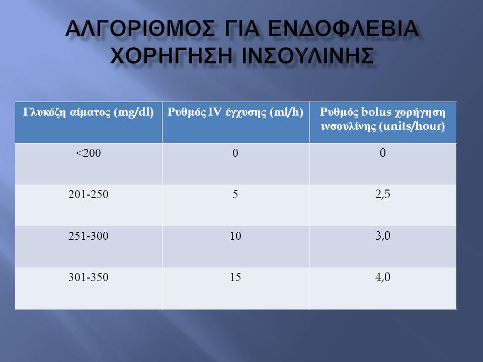 Γλυκόζη αίματος (mg/dl) Ρυθμός IV έγχυσης (ml/h) Ρυθμός bolus χορήγηση ινσουλίνης (units/hour) <20000 201-25052,5 251-300103,0 301-350154,0