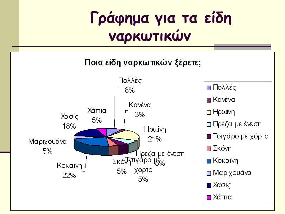 Γράφημα για τα είδη ναρκωτικών
