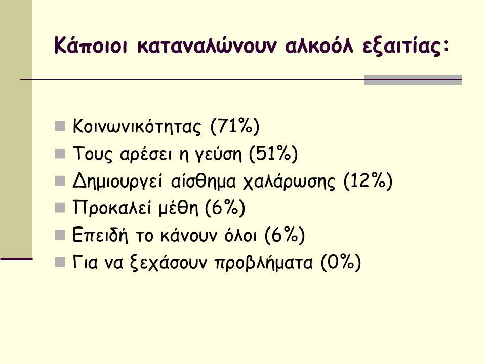 Κάποιοι καταναλώνουν αλκοόλ εξαιτίας: Κοινωνικότητας (71%) Τους αρέσει η γεύση (51%) Δημιουργεί αίσθημα χαλάρωσης (12%) Προκαλεί μέθη (6%) Επειδή το κ