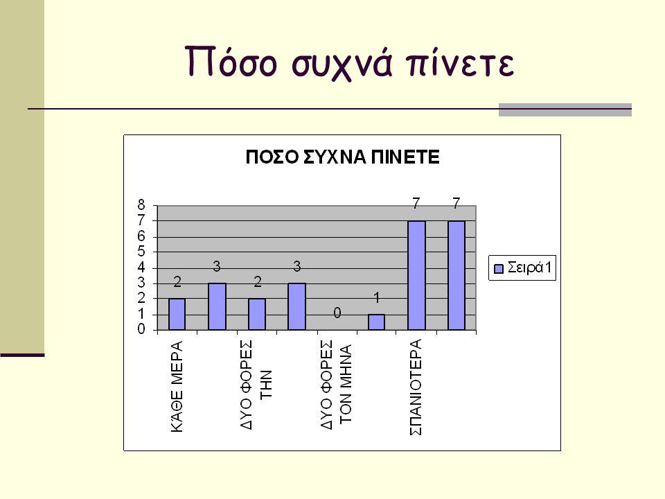 Πόσο συχνά πίνετε
