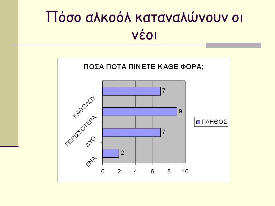 Πόσο αλκοόλ καταναλώνουν οι νέοι
