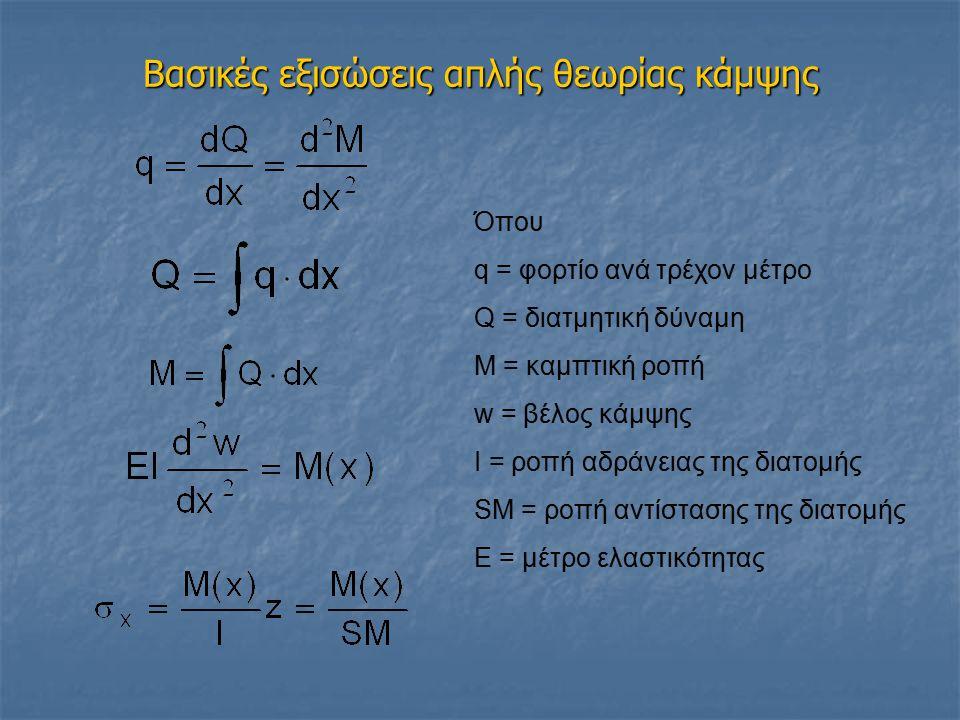 Βασικές εξισώσεις απλής θεωρίας κάμψης Όπου q = φορτίο ανά τρέχον μέτρο Q = διατμητική δύναμη Μ = καμπτική ροπή w = βέλος κάμψης Ι = ροπή αδράνειας της διατομής SM = ροπή αντίστασης της διατομής Ε = μέτρο ελαστικότητας