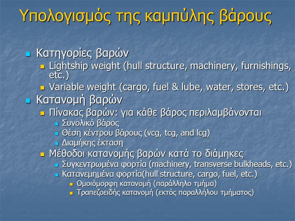 Υπολογισμός της καμπύλης βάρους Κατηγορίες βαρών Κατηγορίες βαρών Lightship weight (hull structure, machinery, furnishings, etc.) Lightship weight (hull structure, machinery, furnishings, etc.) Variable weight (cargo, fuel & lube, water, stores, etc.) Variable weight (cargo, fuel & lube, water, stores, etc.) Κατανομή βαρών Κατανομή βαρών Πίνακας βαρών: για κάθε βάρος περιλαμβάνονται Πίνακας βαρών: για κάθε βάρος περιλαμβάνονται Συνολικό βάρος Συνολικό βάρος Θέση κέντρου βάρους (vcg, tcg, and lcg) Θέση κέντρου βάρους (vcg, tcg, and lcg) Διαμήκης έκταση Διαμήκης έκταση Μέθοδοι κατανομής βαρών κατά το διάμηκες Μέθοδοι κατανομής βαρών κατά το διάμηκες Συγκεντρωμένα φορτία (machinery, transverse bulkheads, etc.) Συγκεντρωμένα φορτία (machinery, transverse bulkheads, etc.) Κατανεμημένα φορτία(hull structure, cargo, fuel, etc.) Κατανεμημένα φορτία(hull structure, cargo, fuel, etc.) Ομοιόμορφη κατανομή (παράλληλο τμήμα) Ομοιόμορφη κατανομή (παράλληλο τμήμα) Τραπεζοειδής κατανομή (εκτός παραλλήλου τμήματος) Τραπεζοειδής κατανομή (εκτός παραλλήλου τμήματος)
