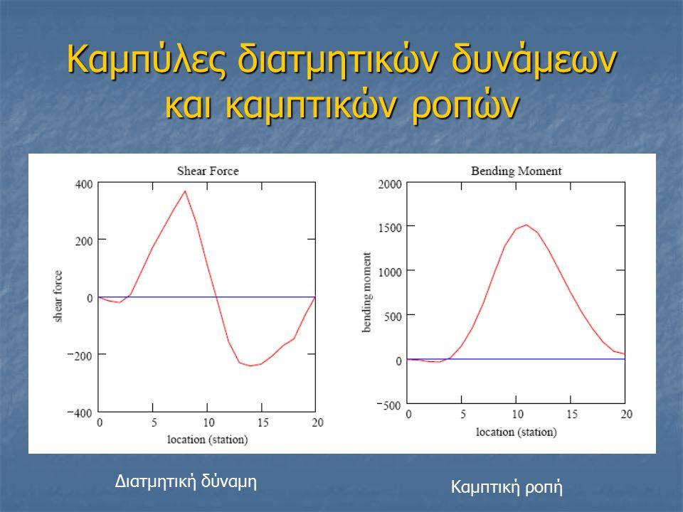 Καμπύλες διατμητικών δυνάμεων και καμπτικών ροπών Διατμητική δύναμη Καμπτική ροπή