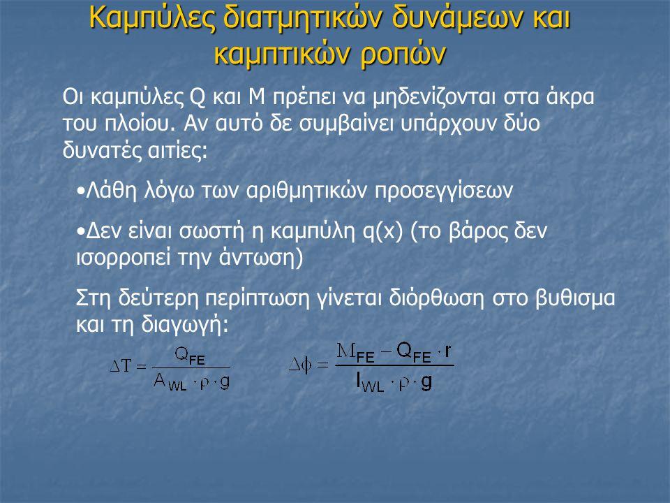 Καμπύλες διατμητικών δυνάμεων και καμπτικών ροπών Οι καμπύλες Q και Μ πρέπει να μηδενίζονται στα άκρα του πλοίου. Αν αυτό δε συμβαίνει υπάρχουν δύο δυ
