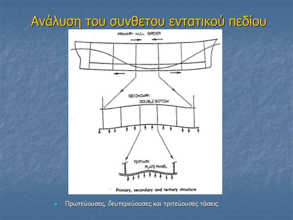 Καμπύλες διατμητικών δυνάμεων και καμπτικών ροπών Οι καμπύλες Q και Μ πρέπει να μηδενίζονται στα άκρα του πλοίου.