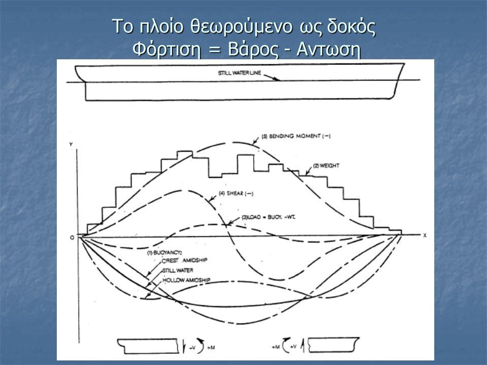 Το πλοίο θεωρούμενο ως δοκός Φόρτιση = Βάρος - Αντωση