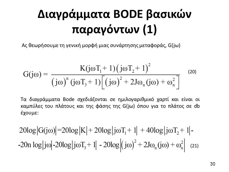 Διαγράμματα BODE βασικών παραγόντων (1) 30