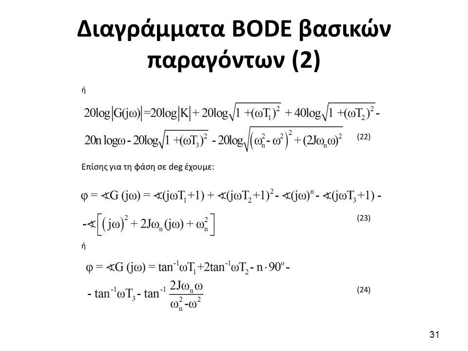 Διαγράμματα BODE βασικών παραγόντων (2) 31