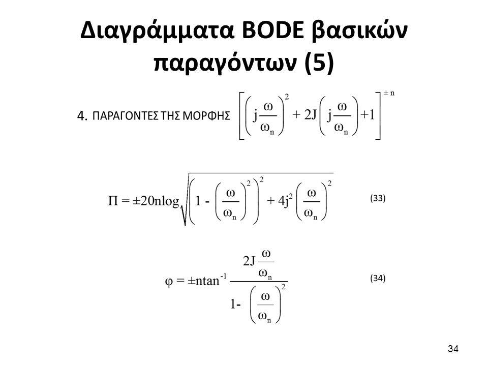 Διαγράμματα BODE βασικών παραγόντων (5) 34