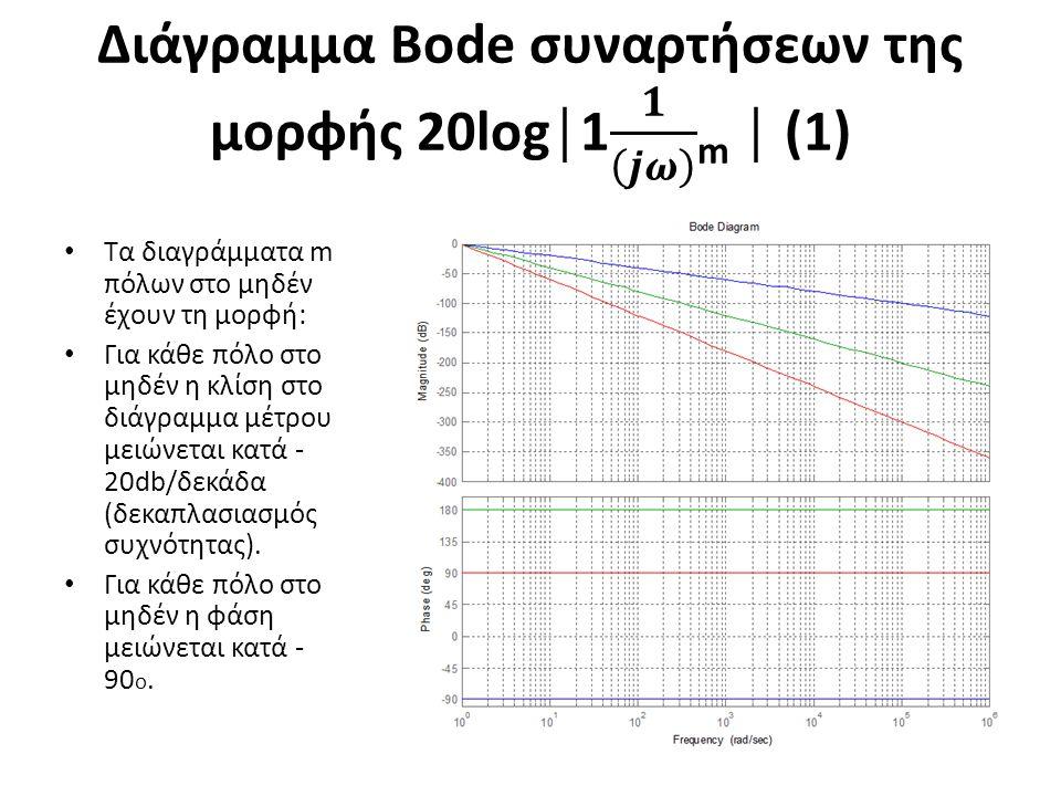 Τα διαγράμματα m πόλων στο μηδέν έχουν τη μορφή: Για κάθε πόλο στο μηδέν η κλίση στο διάγραμμα μέτρου μειώνεται κατά - 20db/δεκάδα (δεκαπλασιασμός συχ