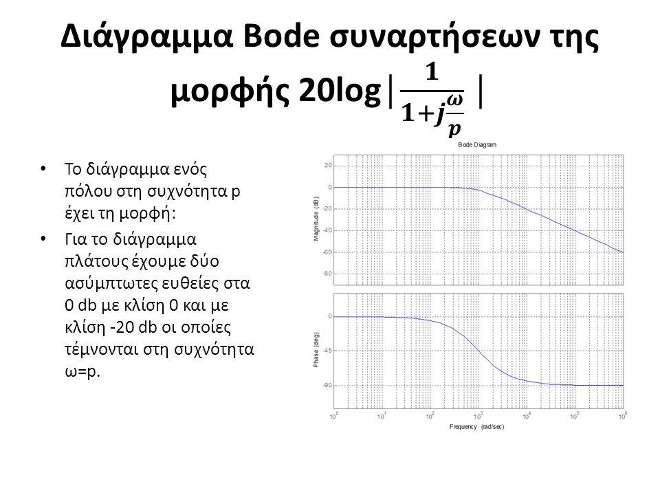 Το διάγραμμα ενός πόλου στη συχνότητα p έχει τη μορφή: Για το διάγραμμα πλάτους έχουμε δύο ασύμπτωτες ευθείες στα 0 db με κλίση 0 και με κλίση -20 db