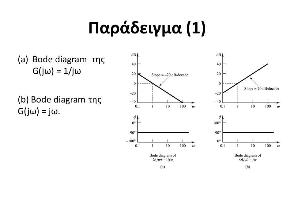 Παράδειγμα (1) (a)Bode diagram της G(jω) = 1/jω (b) Bode diagram της G(jω) = jω.