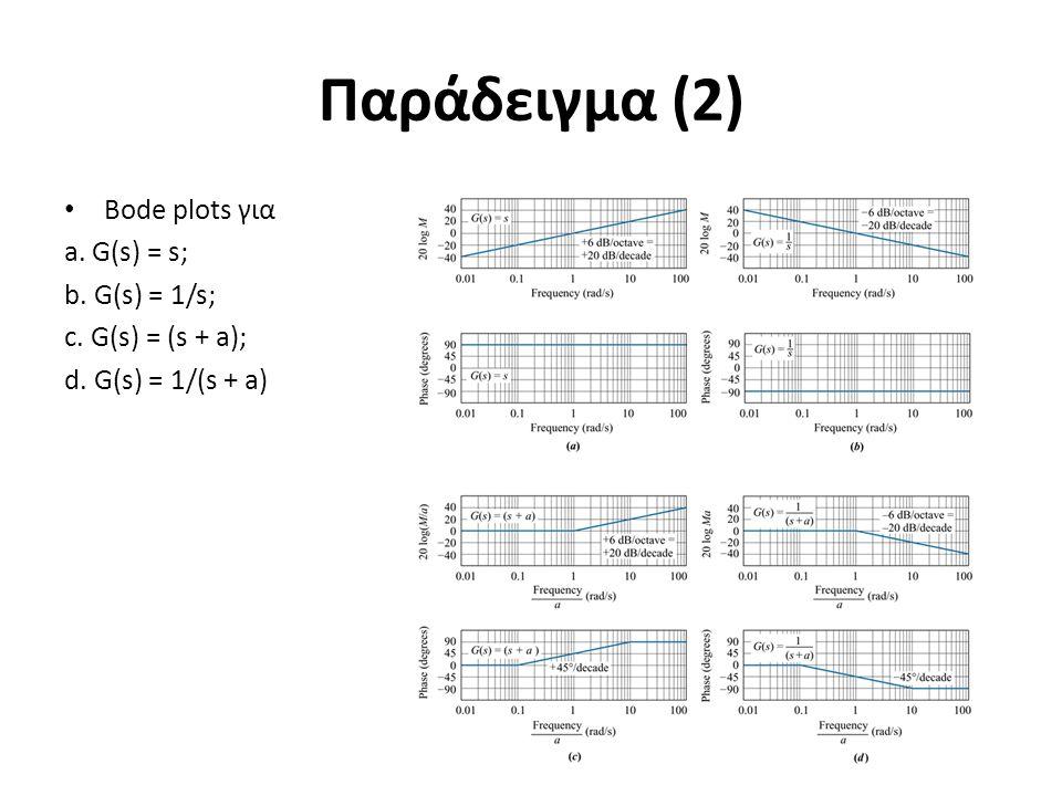 Παράδειγμα (2) Bode plots για a. G(s) = s; b. G(s) = 1/s; c. G(s) = (s + a); d. G(s) = 1/(s + a)