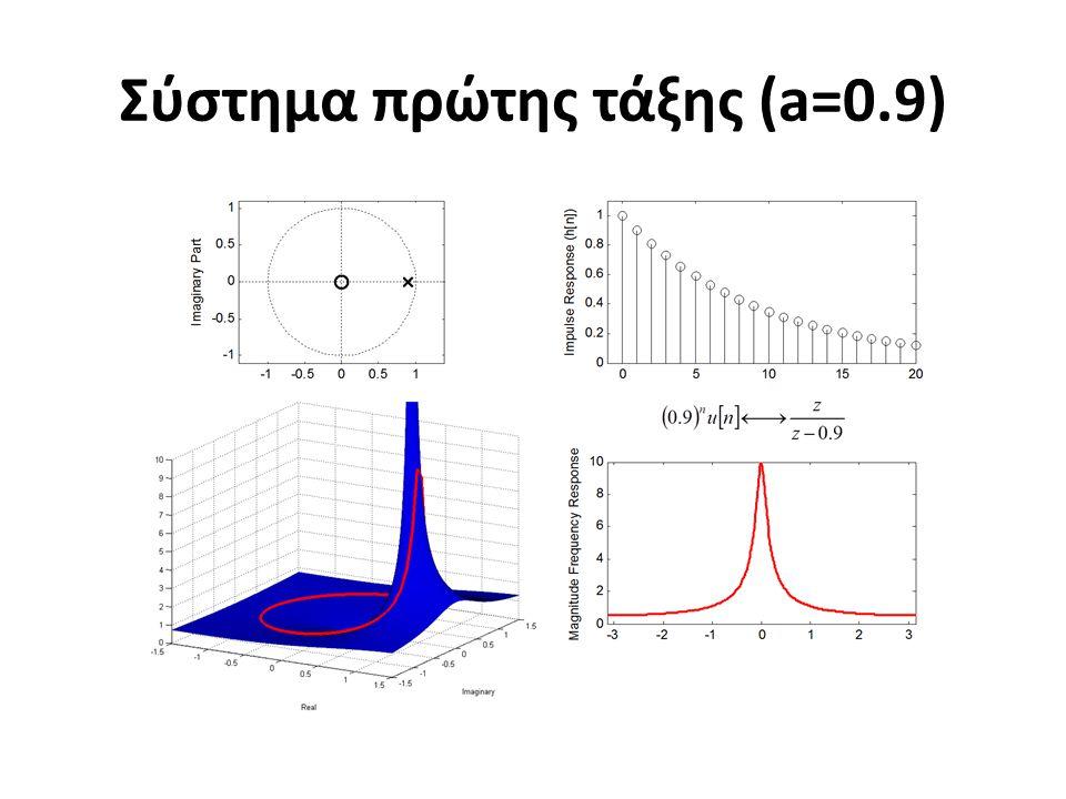 Σύστημα πρώτης τάξης (a=0.9)