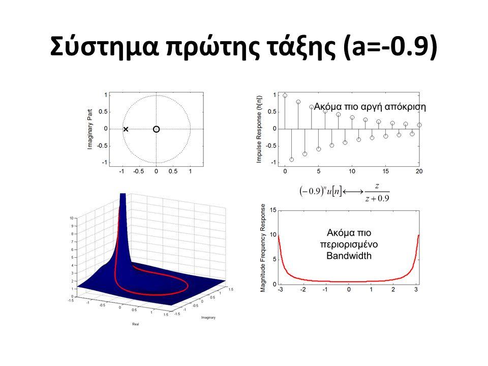 Σύστημα πρώτης τάξης (a=-0.9)