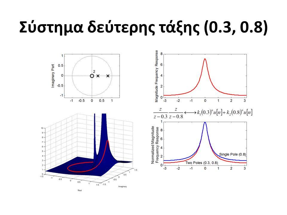 Σύστημα δεύτερης τάξης (0.3, 0.8)