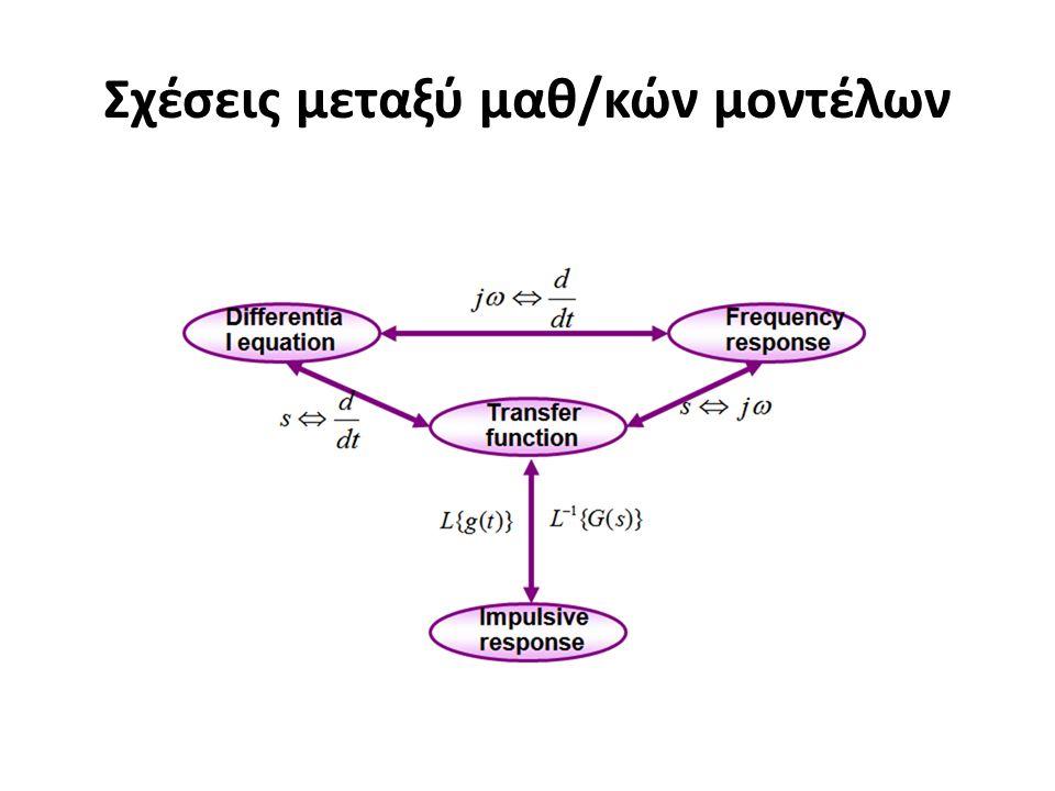 Τα διαγράμματα m πόλων στο μηδέν έχουν τη μορφή: Για κάθε πόλο στο μηδέν η κλίση στο διάγραμμα μέτρου μειώνεται κατά - 20db/δεκάδα (δεκαπλασιασμός συχνότητας).