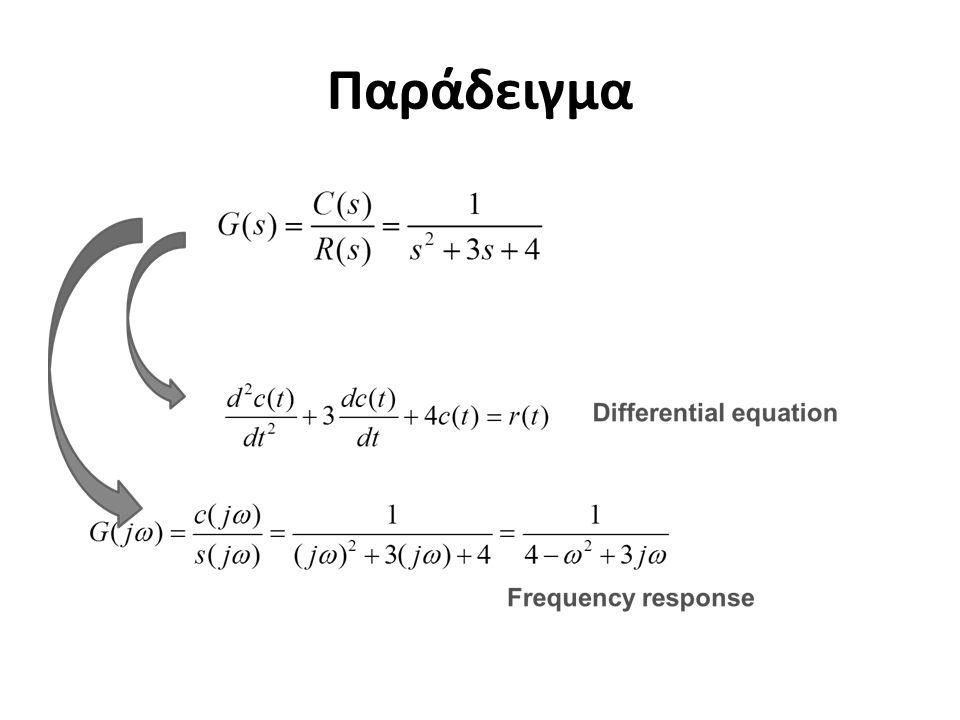 Σύστημα πρώτης τάξης (a=-0.1)