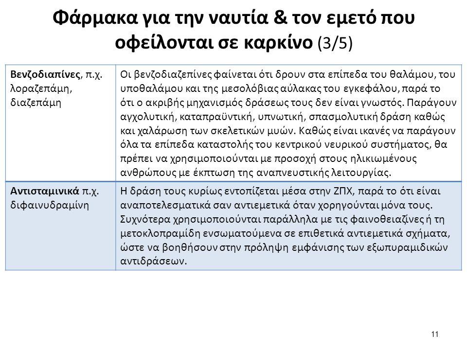 Φάρμακα για την ναυτία & τον εμετό που οφείλονται σε καρκίνο (3/5) 11 Βενζοδιαπίνες, π.χ. λοραζεπάμη, διαζεπάμη Οι βενζοδιαζεπίνες φαίνεται ότι δρουν