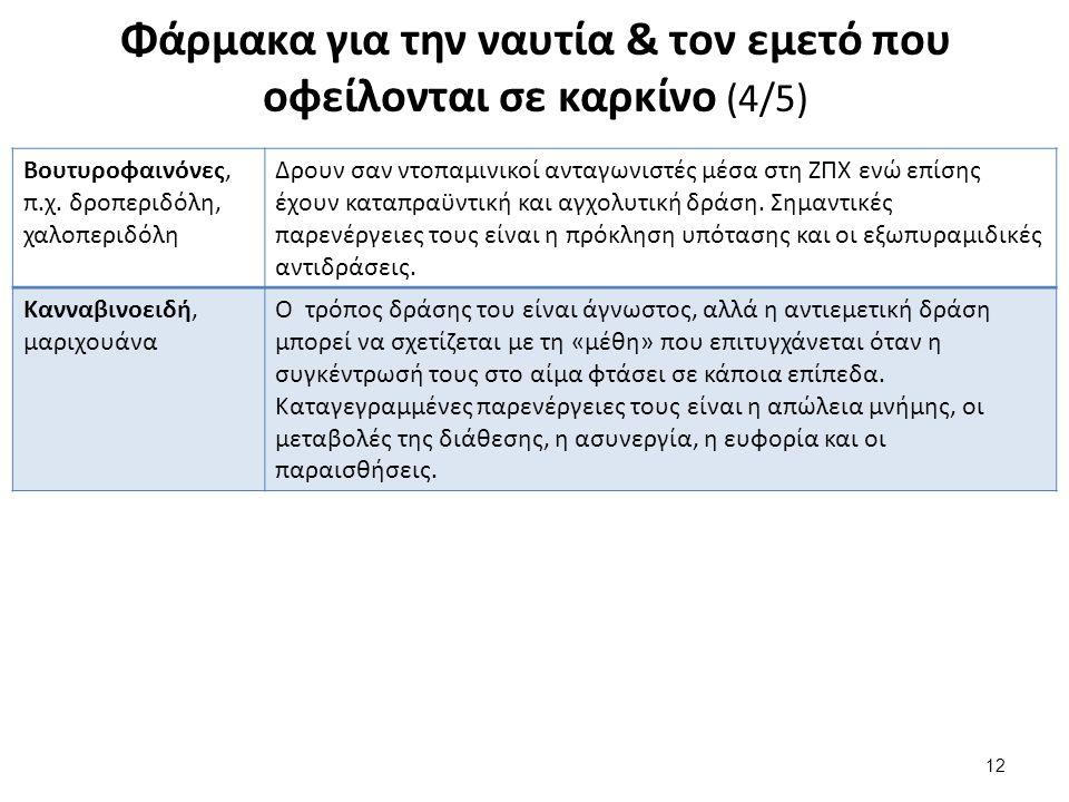 Φάρμακα για την ναυτία & τον εμετό που οφείλονται σε καρκίνο (4/5) 12 Βουτυροφαινόνες, π.χ. δροπεριδόλη, χαλοπεριδόλη Δρουν σαν ντοπαμινικοί ανταγωνισ