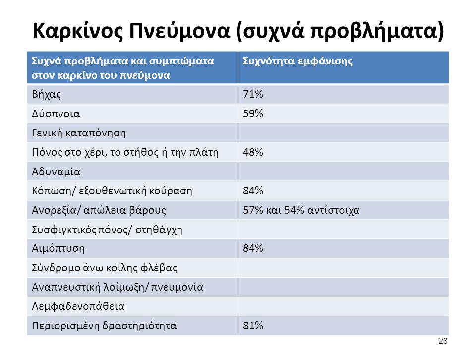 Καρκίνος Πνεύμονα (συχνά προβλήματα) 28 Συχνά προβλήματα και συμπτώματα στον καρκίνο του πνεύμονα Συχνότητα εμφάνισης Βήχας71% Δύσπνοια59% Γενική κατα