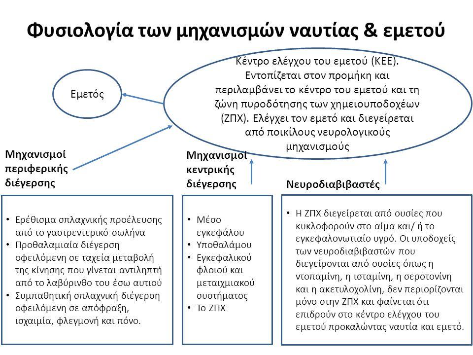 Φυσιολογία των μηχανισμών ναυτίας & εμετού 8 Κέντρο ελέγχου του εμετού (ΚΕΕ). Εντοπίζεται στον προμήκη και περιλαμβάνει το κέντρο του εμετού και τη ζώ