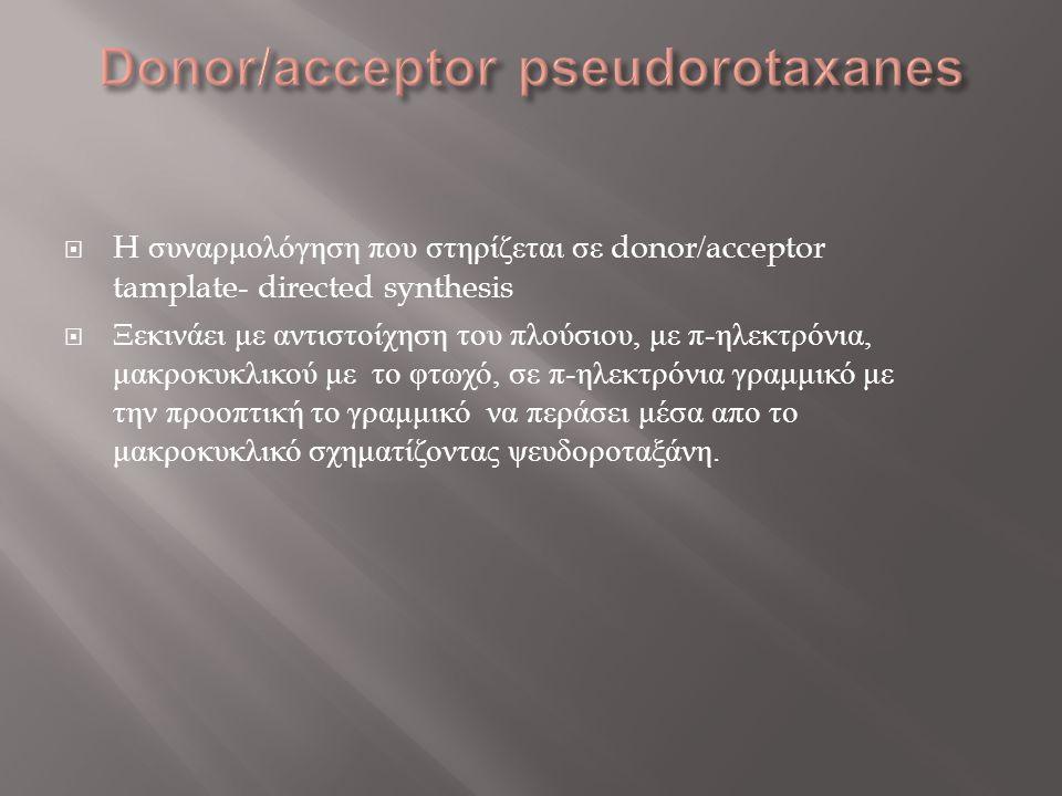  H συναρμολόγηση που στηρίζεται σε donor/acceptor tamplate- directed synthesis  Ξεκινάει με αντιστοίχηση του πλούσιου, με π - ηλεκτρόνια, μακροκυκλι