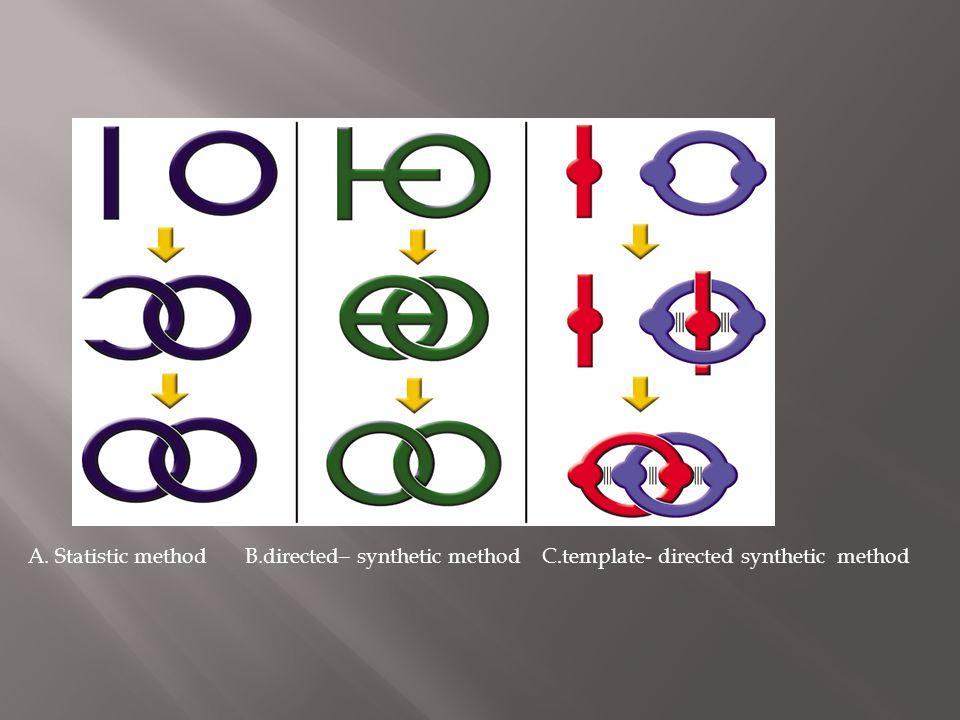  Και στα δυο συστημάτα συνθεσης οι υπεύθυνες αλλήλεπιδράσεις για τη σταθερότητα του συμπλόκου είναι 2 ειδών : οι π - π αλληλεπιδράσεις μεταξύ των συμπληρωματικών αρωματικών συστημάτων αφετέρου οι δεσμοί H μεταξύ των ατόμων O, του πολυαιθέρα και των α - υδρογόνων του διπυριδινιου.