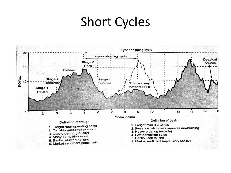 Short Cycles