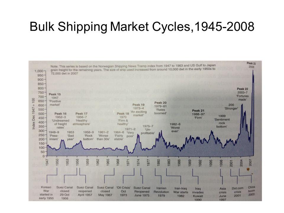 Bulk Shipping Market Cycles,1945-2008