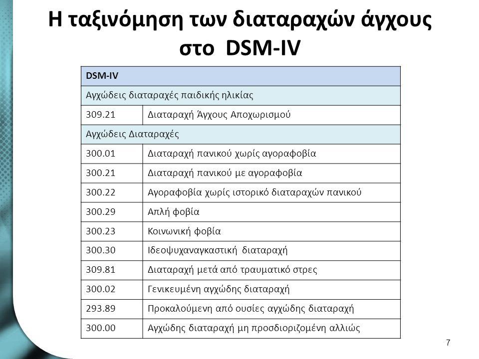 Η ταξινόμηση των διαταραχών άγχους στο DSM-IV 7 DSM-IV Αγχώδεις διαταραχές παιδικής ηλικίας 309.21Διαταραχή Άγχους Αποχωρισμού Αγχώδεις Διαταραχές 300