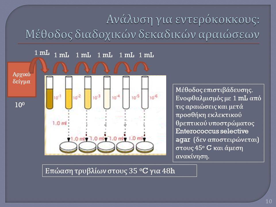 10 1 mL 10 0 Αρχικό δείγμα Μέθοδος επιστιβάδευσης. Ενοφθαλμισμός με 1 mL από τις αραιώσεις και μετά προσθήκη εκλεκτικού θρεπτικού υποστρώματος Enteroc