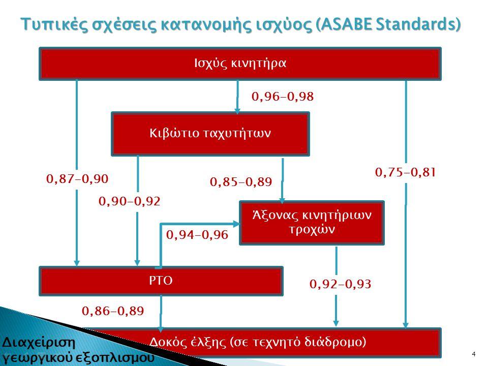 4 Ισχύς κινητήρα Κιβώτιο ταχυτήτων Άξονας κινητήριων τροχών ΡΤΟ Δοκός έλξης (σε τεχνητό διάδρομο) 0,87-0,90 0,96-0,98 0,90-0,92 0,85-0,89 0,94-0,96 0,