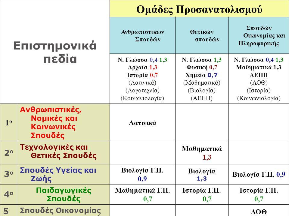 Επιστημονικά πεδία Ομάδες Προσανατολισμού Ανθρωπιστικών Σπουδών Θετικών σπουδών Σπουδών Οικονομίας και Πληροφορικής Ν. Γλώσσα 0,4 1,3 Αρχαία 1,3 Ιστορ