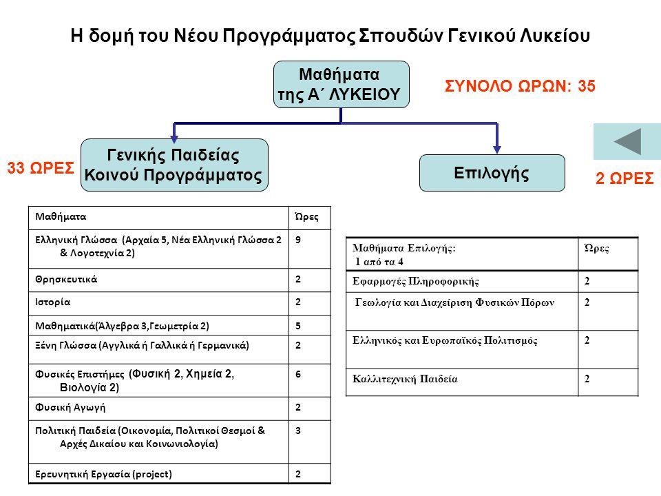 Η δομή του Νέου Προγράμματος Σπουδών Γενικού Λυκείου ΜαθήματαΏρες Ελληνική Γλώσσα (Αρχαία 5, Νέα Ελληνική Γλώσσα 2 & Λογοτεχνία 2) 9 Θρησκευτικά2 Ιστορία2 Μαθηματικά(Άλγεβρα 3,Γεωμετρία 2)5 Ξένη Γλώσσα (Αγγλικά ή Γαλλικά ή Γερμανικά)2 Φυσικές Επιστήμες (Φυσική 2, Χημεία 2, Βιολογία 2) 6 Φυσική Αγωγή2 Πολιτική Παιδεία (Οικονομία, Πολιτικοί Θεσμοί & Αρχές Δικαίου και Κοινωνιολογία) 3 Ερευνητική Εργασία (project)2 Μαθήματα της Α΄ ΛΥΚΕΙΟΥ Γενικής Παιδείας Κοινού Προγράμματος 33 ΩΡΕΣ ΣΥΝΟΛΟ ΩΡΩΝ: 35 Επιλογής 2 ΩΡΕΣ Μαθήματα Επιλογής: 1 από τα 4 Ώρες Εφαρμογές Πληροφορικής2 Γεωλογία και Διαχείριση Φυσικών Πόρων2 Ελληνικός και Ευρωπαϊκός Πολιτισμός2 Καλλιτεχνική Παιδεία2