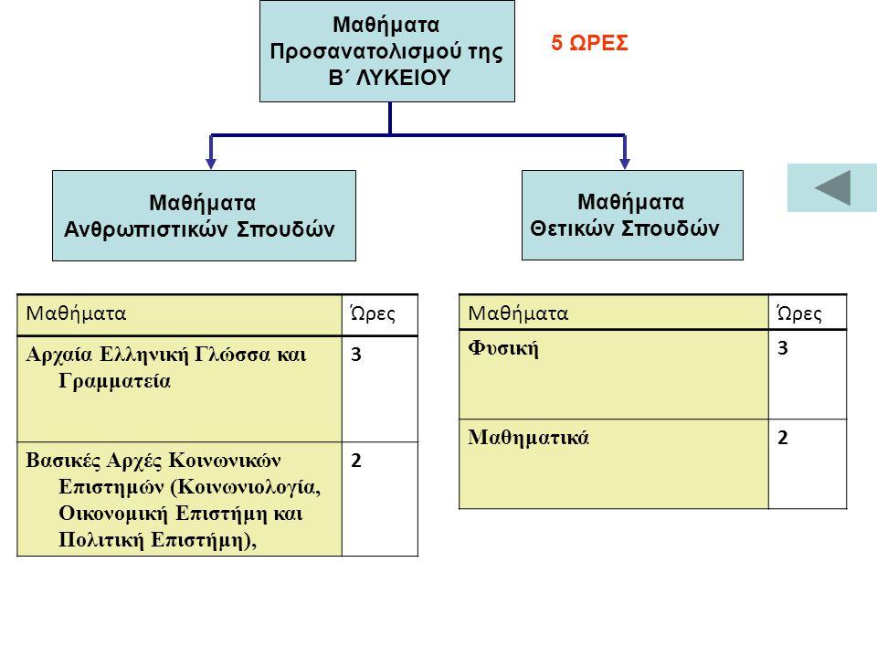 Μαθήματα Ανθρωπιστικών Σπουδών Μαθήματα Θετικών Σπουδών Μαθήματα Προσανατολισμού της Β΄ ΛΥΚΕΙΟΥ 5 ΩΡΕΣ ΜαθήματαΏρες Φυσική 3 Μαθηματικά 2 ΜαθήματαΏρες Αρχαία Ελληνική Γλώσσα και Γραμματεία 3 Βασικές Αρχές Κοινωνικών Επιστημών (Κοινωνιολογία, Οικονομική Επιστήμη και Πολιτική Επιστήμη), 2
