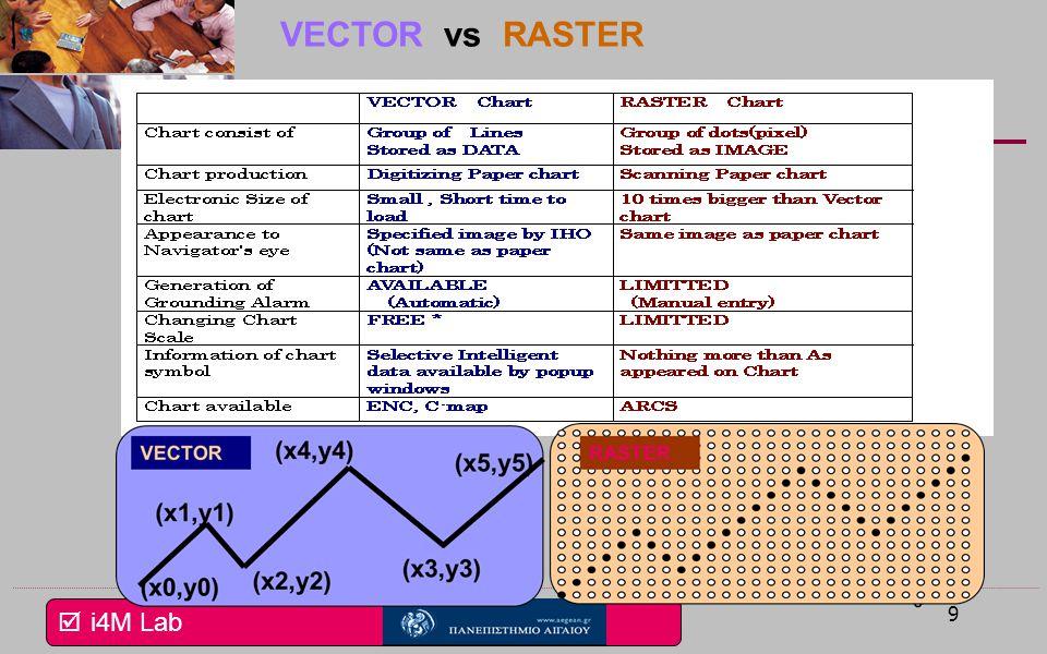  i4M Lab 9 VECTOR vs RASTER