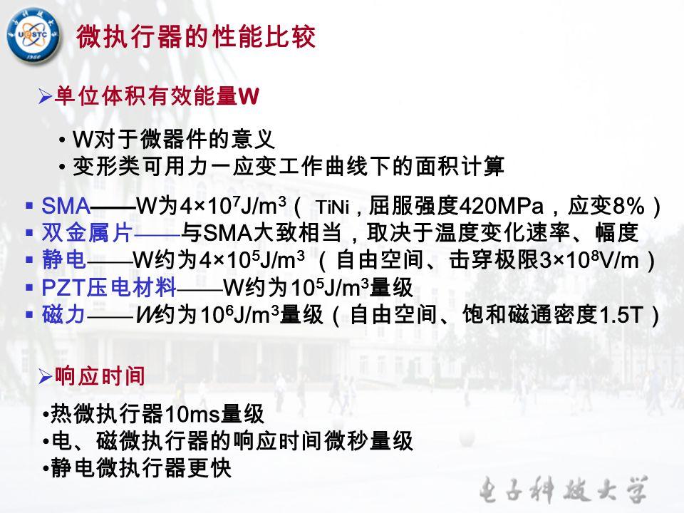  单位体积有效能量 W  SMA —— W 为 4×10 7 J/m 3 ( TiNi , 屈服强度 420MPa ,应变 8% )  双金属片 —— 与 SMA 大致相当,取决于温度变化速率、幅度  静电 —— W 约为 4×10 5 J/m 3 (自由空间、击穿极限 3×10 8 V/m