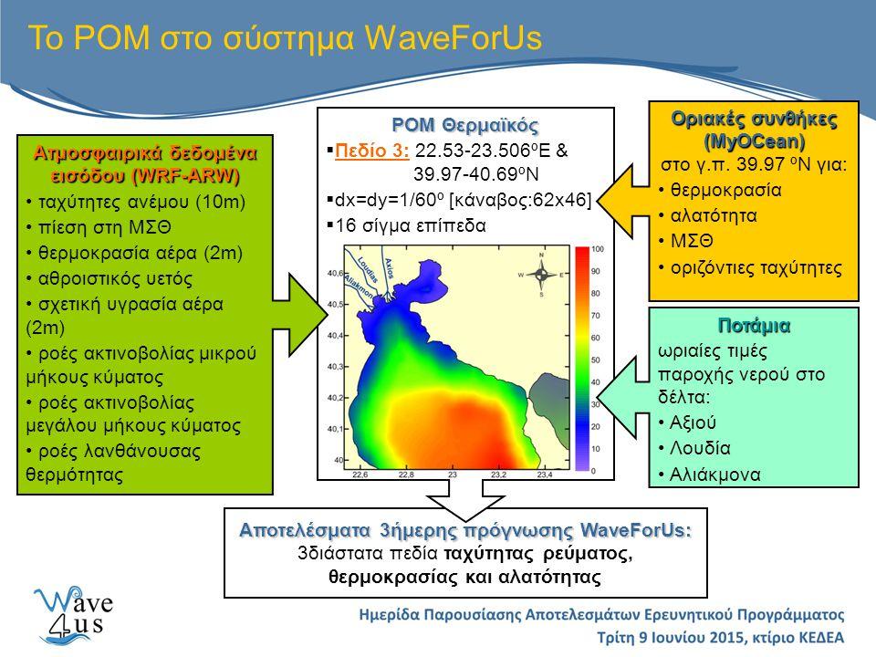 Αποτελέσματα 3ήμερης πρόγνωσης WaveForUs: 3διάστατα πεδία ταχύτητας ρεύματος, θερμοκρασίας και αλατότητας Το ΡΟΜ στο σύστημα WaveForUs ΡΟΜ Θερμαϊκός  Πεδίο 3: 22.53-23.506 º Ε & 39.97-40.69ºΝ  dx=dy=1/60º [κάναβος:62x46]  16 σίγμα επίπεδα Ατμοσφαιρικά δεδομένα εισόδου (WRF-ARW) ταχύτητες ανέμου (10m) πίεση στη ΜΣΘ θερμοκρασία αέρα (2m) αθροιστικός υετός σχετική υγρασία αέρα (2m) ροές ακτινοβολίας μικρού μήκους κύματος ροές ακτινοβολίας μεγάλου μήκους κύματος ροές λανθάνουσας θερμότητας Οριακές συνθήκες (MyOCean) Οριακές συνθήκες (MyOCean) στο γ.π.