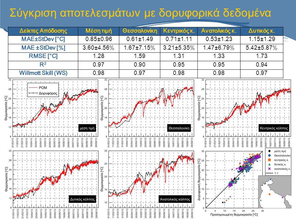 Δείκτες ΑπόδοσηςΜέση τιμήΘεσσαλονίκηΚεντρικός κ.Ανατολικός κ.Δυτικός κ. MAE±StDev [°C]0.85±0.960.61±1.490.71±1.110.53±1.231.15±1.29 MAE ±StDev [%]3.60