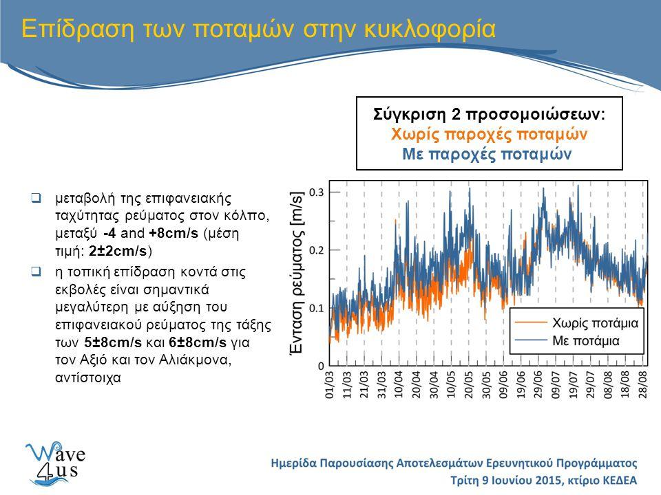 Επίδραση των ποταμών στην κυκλοφορία Σύγκριση 2 προσομοιώσεων: Χωρίς παροχές ποταμών Με παροχές ποταμών  μεταβολή της επιφανειακής ταχύτητας ρεύματος στον κόλπο, μεταξύ -4 and +8cm/s (μέση τιμή: 2±2cm/s)  η τοπική επίδραση κοντά στις εκβολές είναι σημαντικά μεγαλύτερη με αύξηση του επιφανειακού ρεύματος της τάξης των 5±8cm/s και 6±8cm/s για τον Αξιό και τον Αλιάκμονα, αντίστοιχα