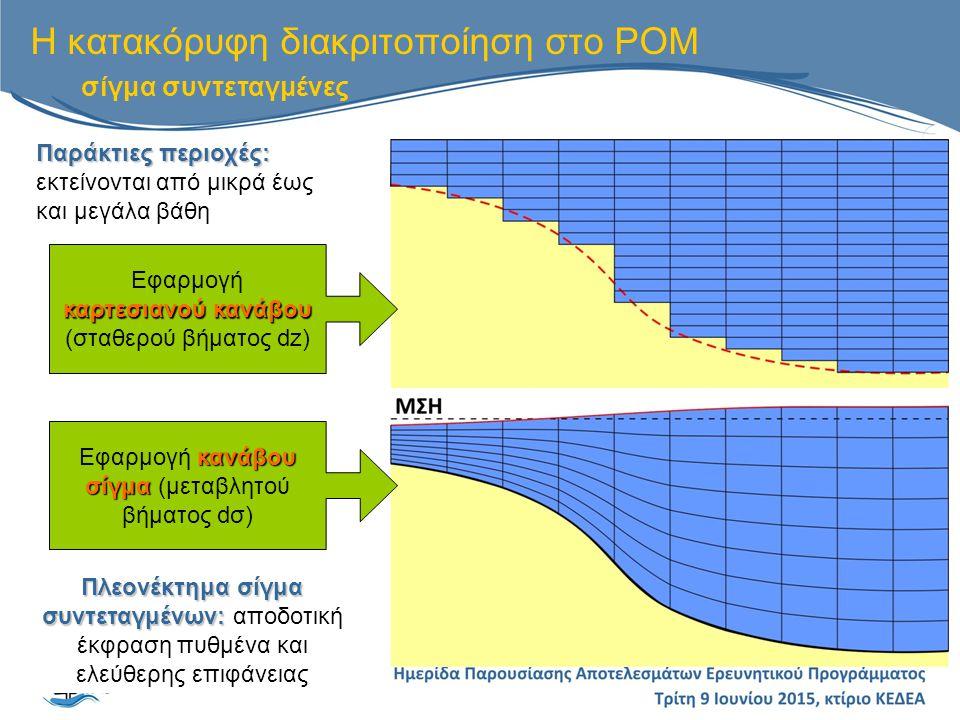 Η κατακόρυφη διακριτοποίηση στο POM σίγμα συντεταγμένες Παράκτιες περιοχές: Παράκτιες περιοχές: εκτείνονται από μικρά έως και μεγάλα βάθη Πλεονέκτημα σίγμα συντεταγμένων: Πλεονέκτημα σίγμα συντεταγμένων: αποδοτική έκφραση πυθμένα και ελεύθερης επιφάνειας καρτεσιανού κανάβου Εφαρμογή καρτεσιανού κανάβου (σταθερού βήματος dz) κανάβου σίγμα Εφαρμογή κανάβου σίγμα (μεταβλητού βήματος dσ)