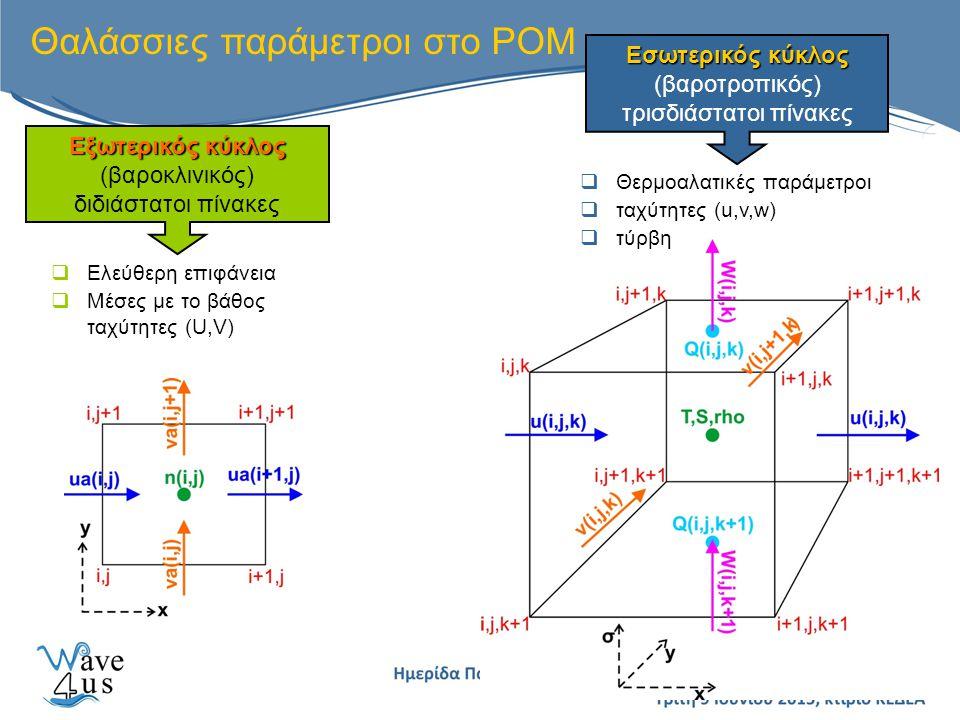 Θαλάσσιες παράμετροι στο POM Εξωτερικός κύκλος Εξωτερικός κύκλος (βαροκλινικός) διδιάστατοι πίνακες  Ελεύθερη επιφάνεια  Μέσες με το βάθος ταχύτητες (U,V) Εσωτερικός κύκλος Εσωτερικός κύκλος (βαροτροπικός) τρισδιάστατοι πίνακες  Θερμοαλατικές παράμετροι  ταχύτητες (u,v,w)  τύρβη