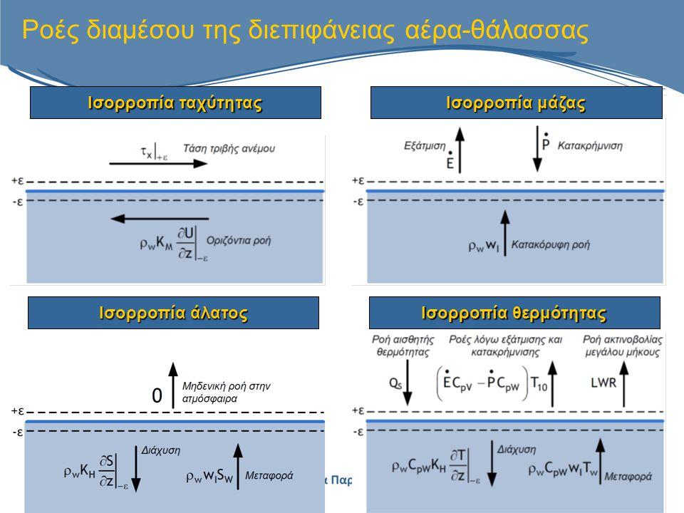 Ροές διαμέσου της διεπιφάνειας αέρα-θάλασσας Ισορροπία ταχύτητας Ισορροπία άλατος Ισορροπία μάζας Ισορροπία θερμότητας