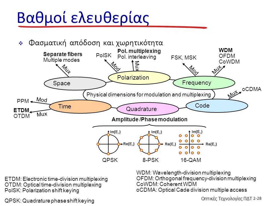 Οπτικές Τεχνολογίες ΠΔΤ 2-28 Βαθμοί ελευθερίας  Φασματική απόδοση και χωρητικότητα Polarization Frequency Time Quadrature Amplitude /Phase modulation